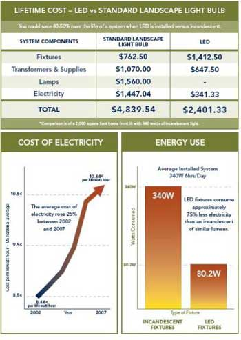 LED Lifetime Cost vs Standard